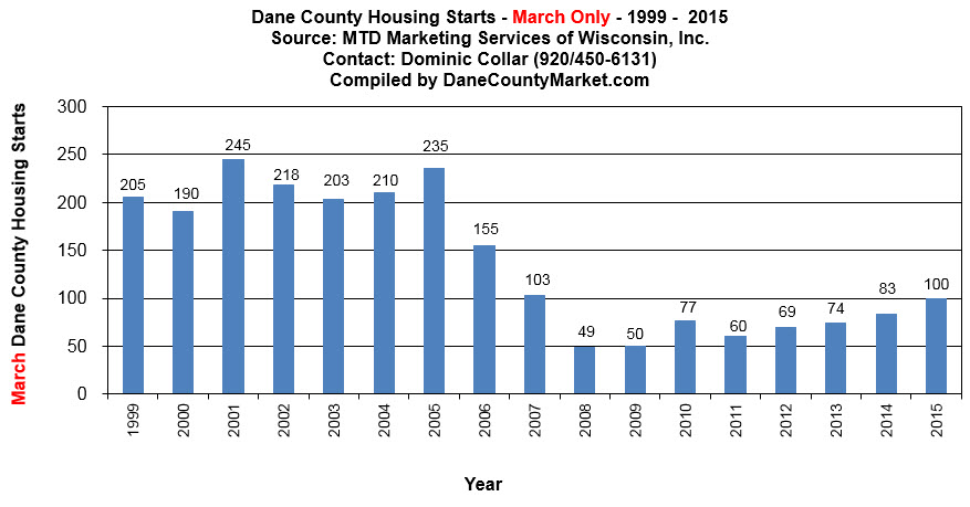 Madison Area Housing Starts Mar 2015