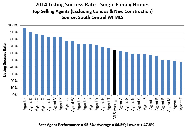 listing success rate by agent