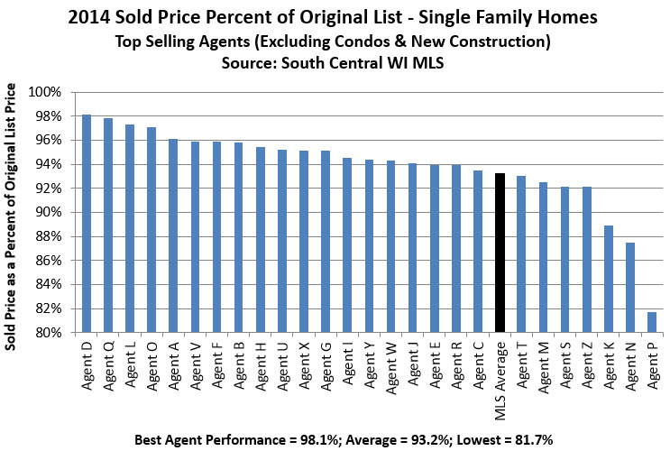 agent sold to list price ratio