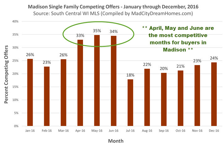 Most Competitive Months for Madison Home Buyers