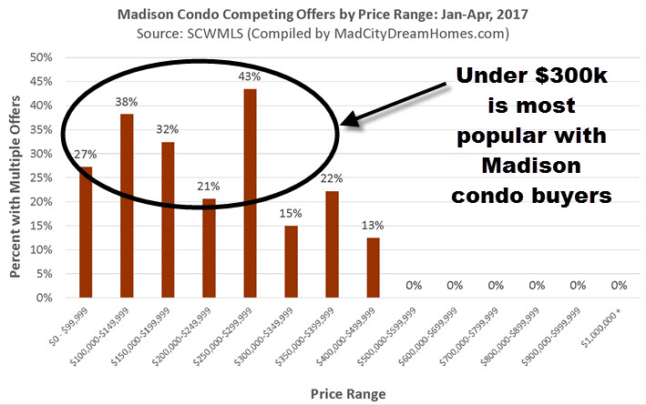 Condo Market Most Competitive Price Categories