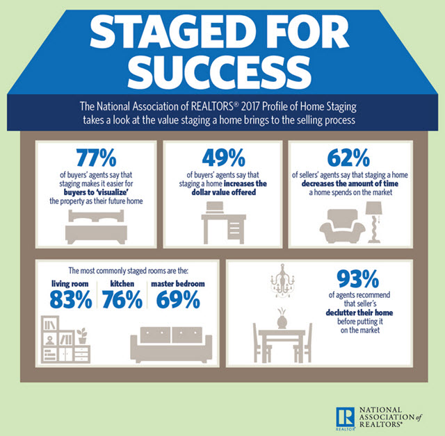 Profile of Home Staging: NAR 2017 Results