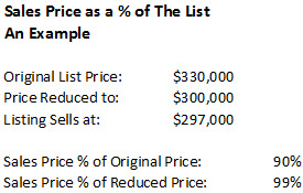 sales price percent of list