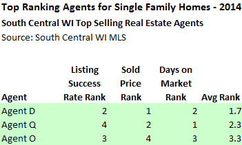 top real estate agents in madison wi
