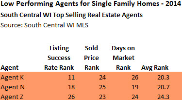 worst performing real estate agents in madison